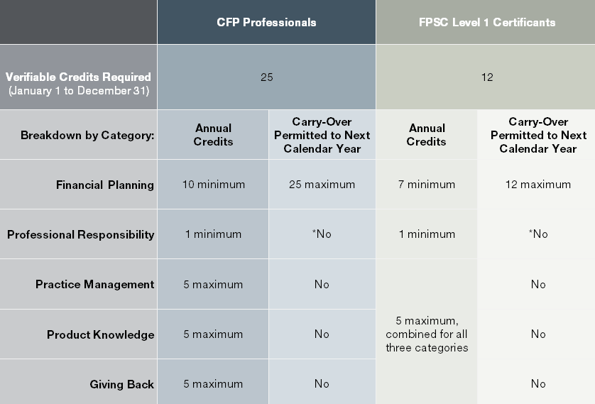 annual-FPSC-ce-credit-requirements