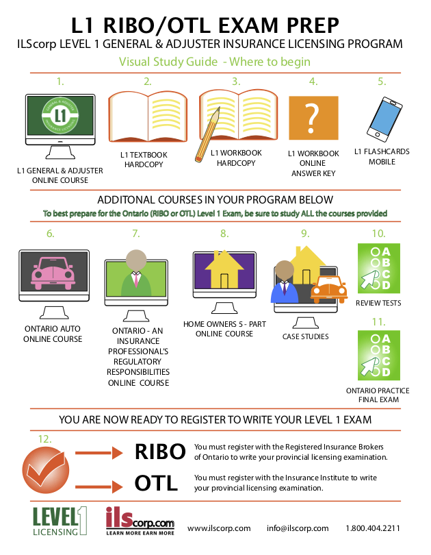 L1 RIBO/OTL Exam Prep visual study guide
