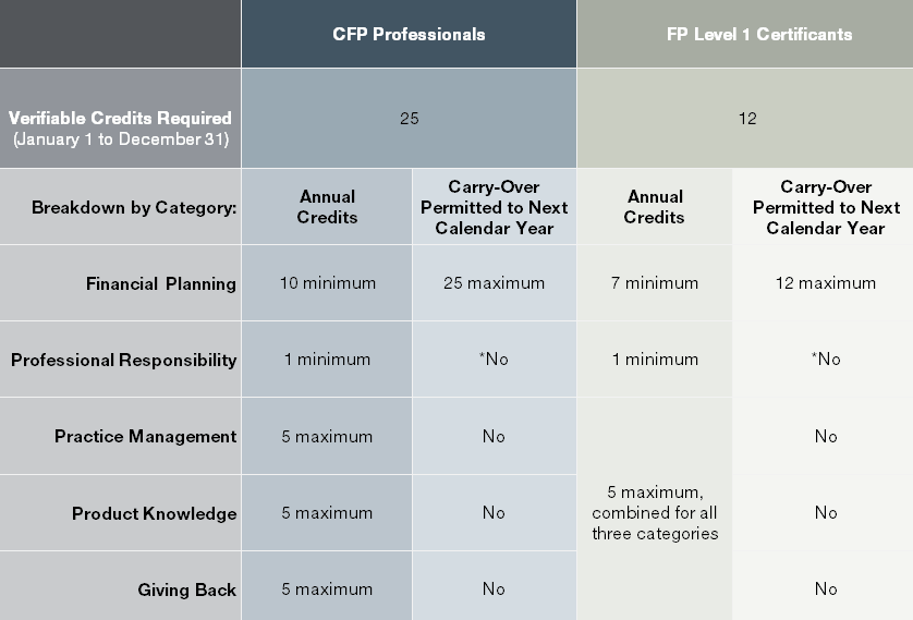 annual-FP-ce-credit-requirements